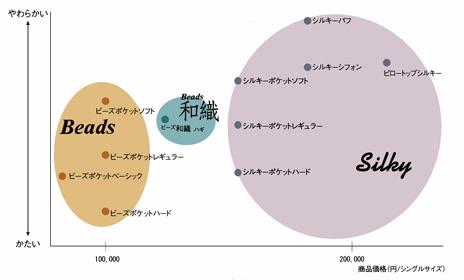 日本ベッドマットレスの寝心地領域